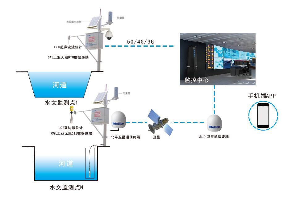 IHS水文监测系统