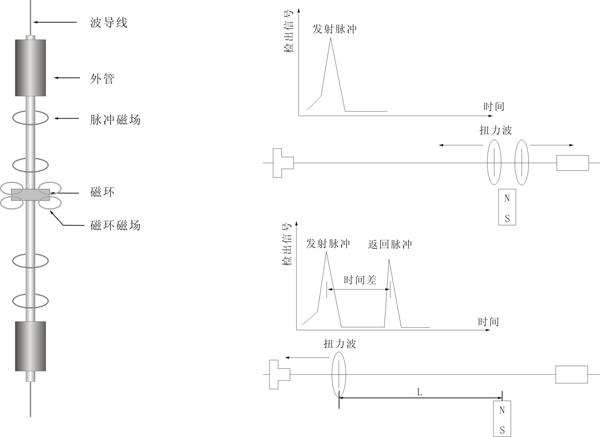 液位传感器的分类及工作原理分析