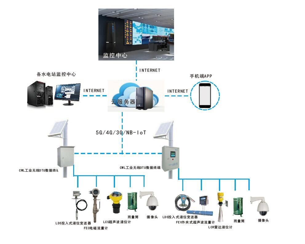 IMS 水电站生态下泄流量监测系统