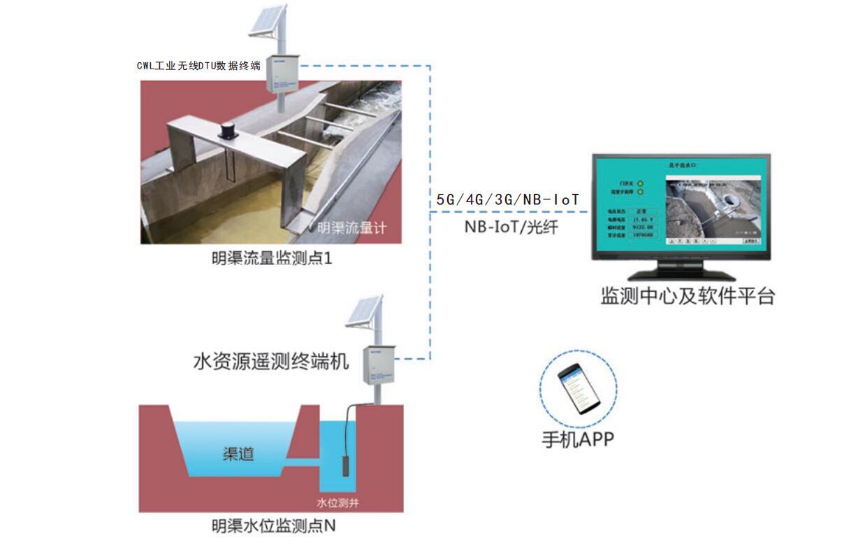 IOW明渠水位流量监测系统