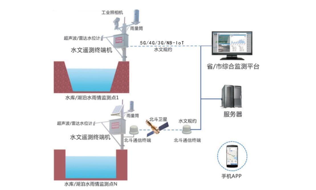 ISR水雨情自动测报系统软件
