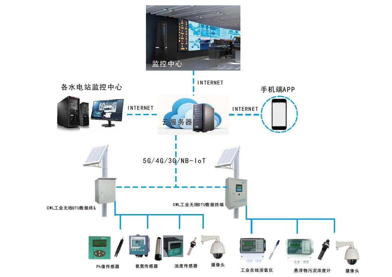 IWO水质在线监测系统