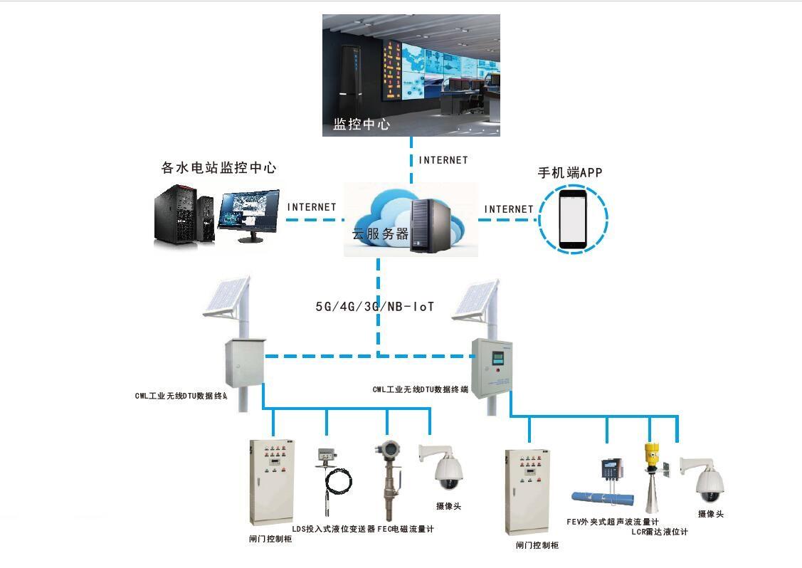 IGS智能闸门信息远程自动化监控系统