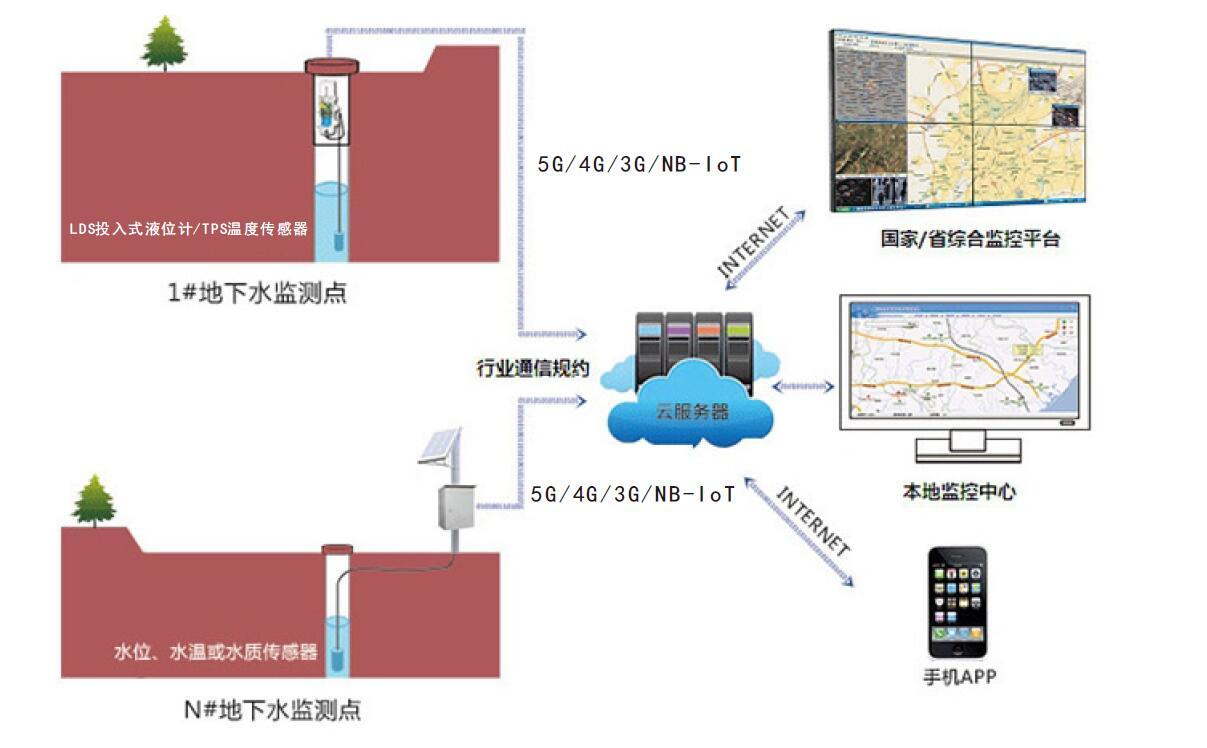 IMS地下水监测系统